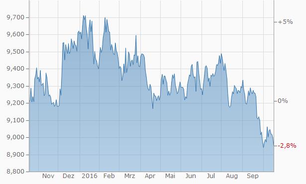 Norwegische Krone Kurs gegen Euro