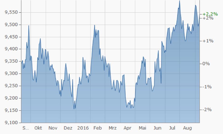 Kurs der Schwedischen Krono gegen den Euro