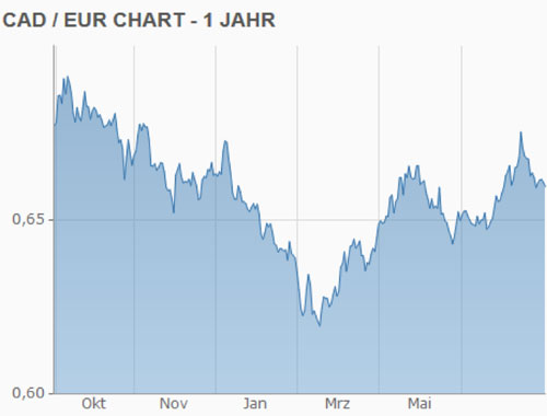 Kanada-Dollar-Euro-Wechselkurs