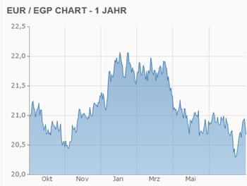 Wechselkurs Euro Ägyptisches Pfund