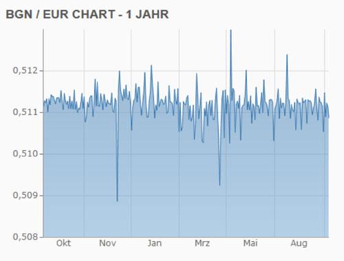 lew euro wechselkurs