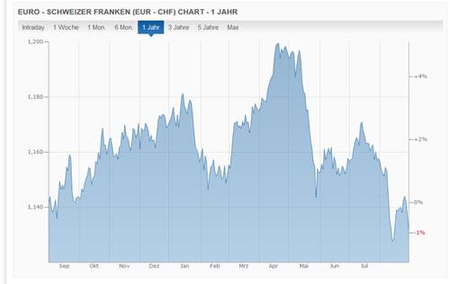 schweiz-wechselkurs-franken-euro